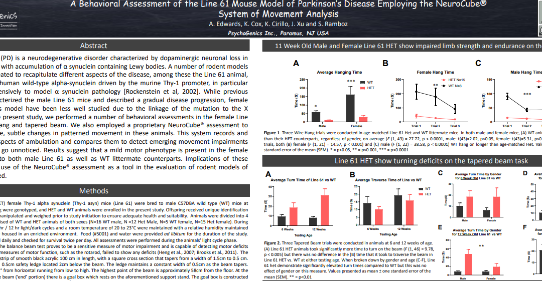 Behavioral assessment of the 61SNCA mouse model of Parkinson's disease employing the NeuroCube® system of movement analysis