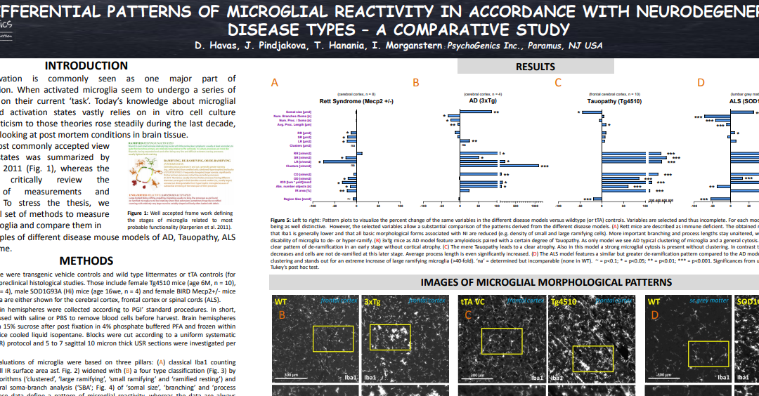 Differential Patterns Of Microglial Reactivity In Accordance With Neurodegenerative Disease Types – A Comparative Study
