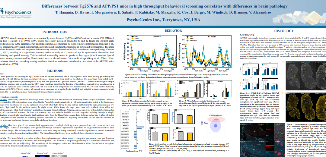 Differences between Tg2576 and APP/PS1 mice in high throughput behavioral screening correlates with differences in brain pathology