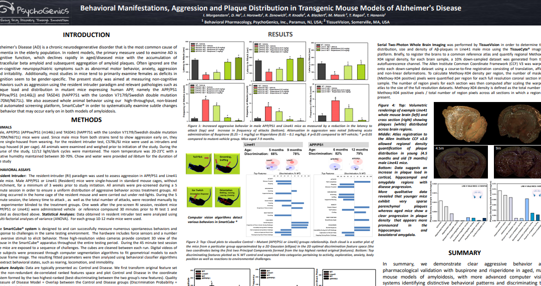 Behavioral Manifestations, Aggression and Plaque Distribution in Transgenic Mouse Models of Alzhiemer's Disease