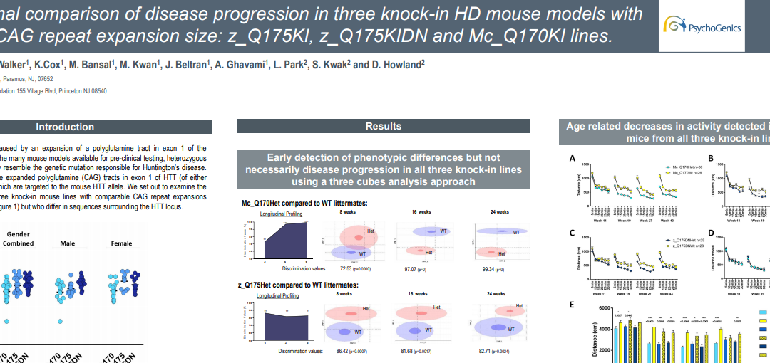 Longitudinal comparison of disease progression in three knockin HD mouse models with a similar CAG expansion repeat size: z_Q175, z_Q175DN and Mc_CAG170