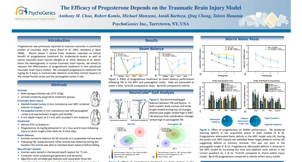 The Efficacy of Progesterone Depends on the Traumatic Brain Injury Model